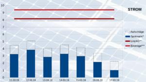 Übersicht Strompreise und Wochentage