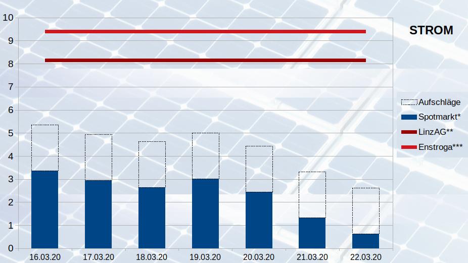 Strom Großhandelspreise